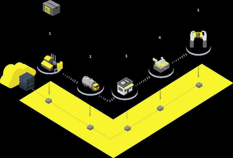 Схема работы Маркировки товаров